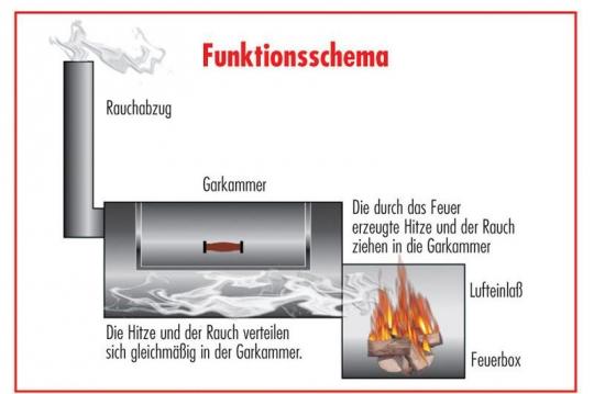 Smoker - Funktionsschema