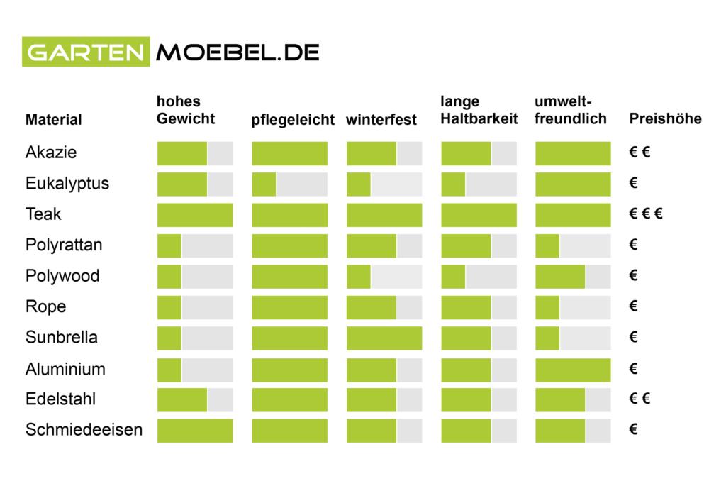Infografik: Gartenmöbel Materialien und Eigenschaften